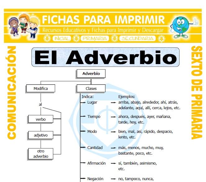 Ficha de Tipos de Adverbios para Sexto de Primaria